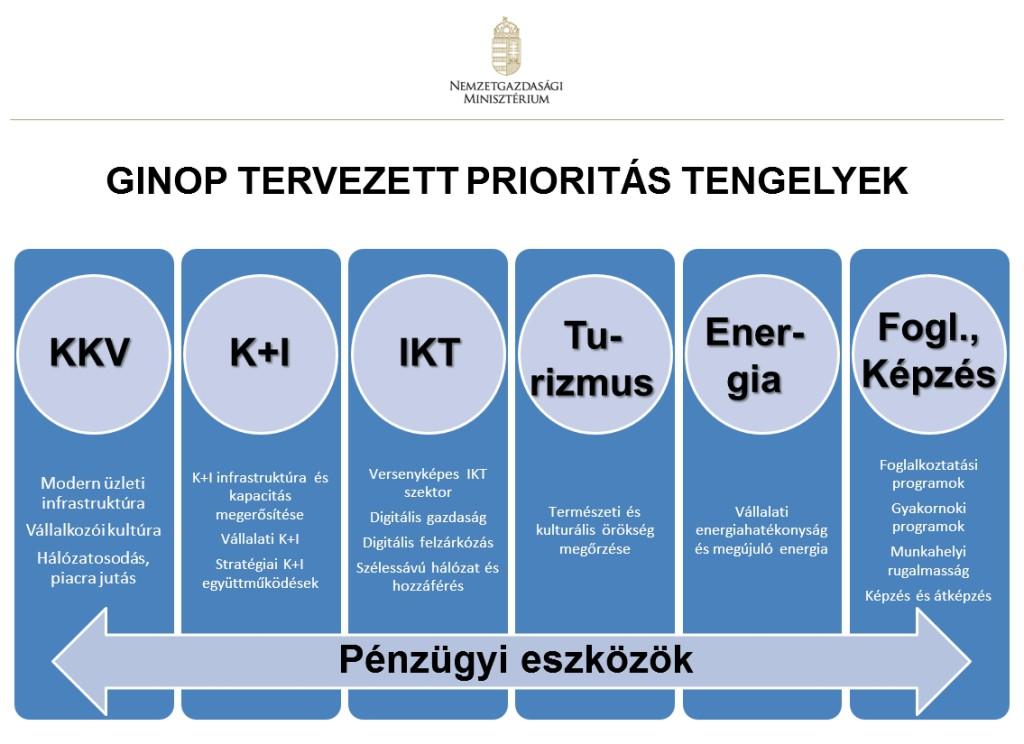 ginop_prioritasok